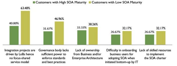SOA Value Realization - Fact or Fiction?