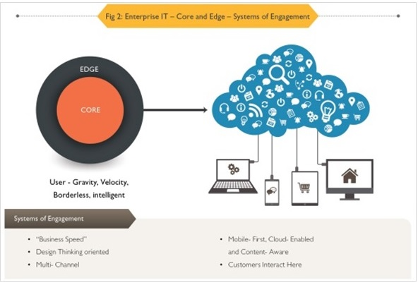 Evolution of Information Management in the Digital Era