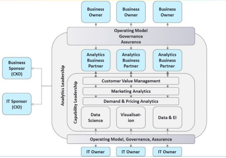 What promise does 'Analytics as a Service' hold for the Chief Analytics Officers (CAOs)?