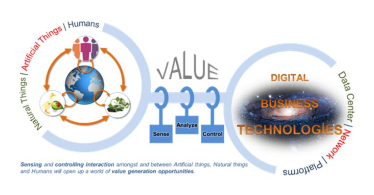 Digital Transformation: Evolving Value Chain and Redefining Capabilities