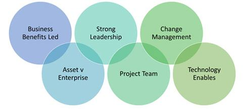 People Matter - The Essence of Success in Integrated Operations Projects