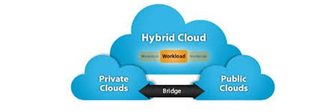 The rise of hybrid cloud