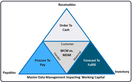 Can Master Data Management (MDM) help your Working Capital