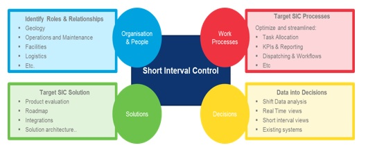Short interval control adoption for digital mines - Wipro