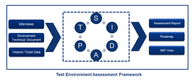QA Environment Assessment by S-I-D-A-P-T: How mature is your QA Environment Landscape?