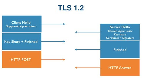 Five ways TLS 1.3 will take your privacy and performance readiness to the next level!