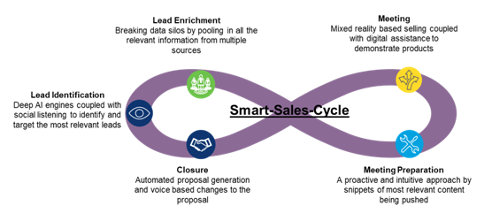 Smart Sales - Futuristic way of selling
