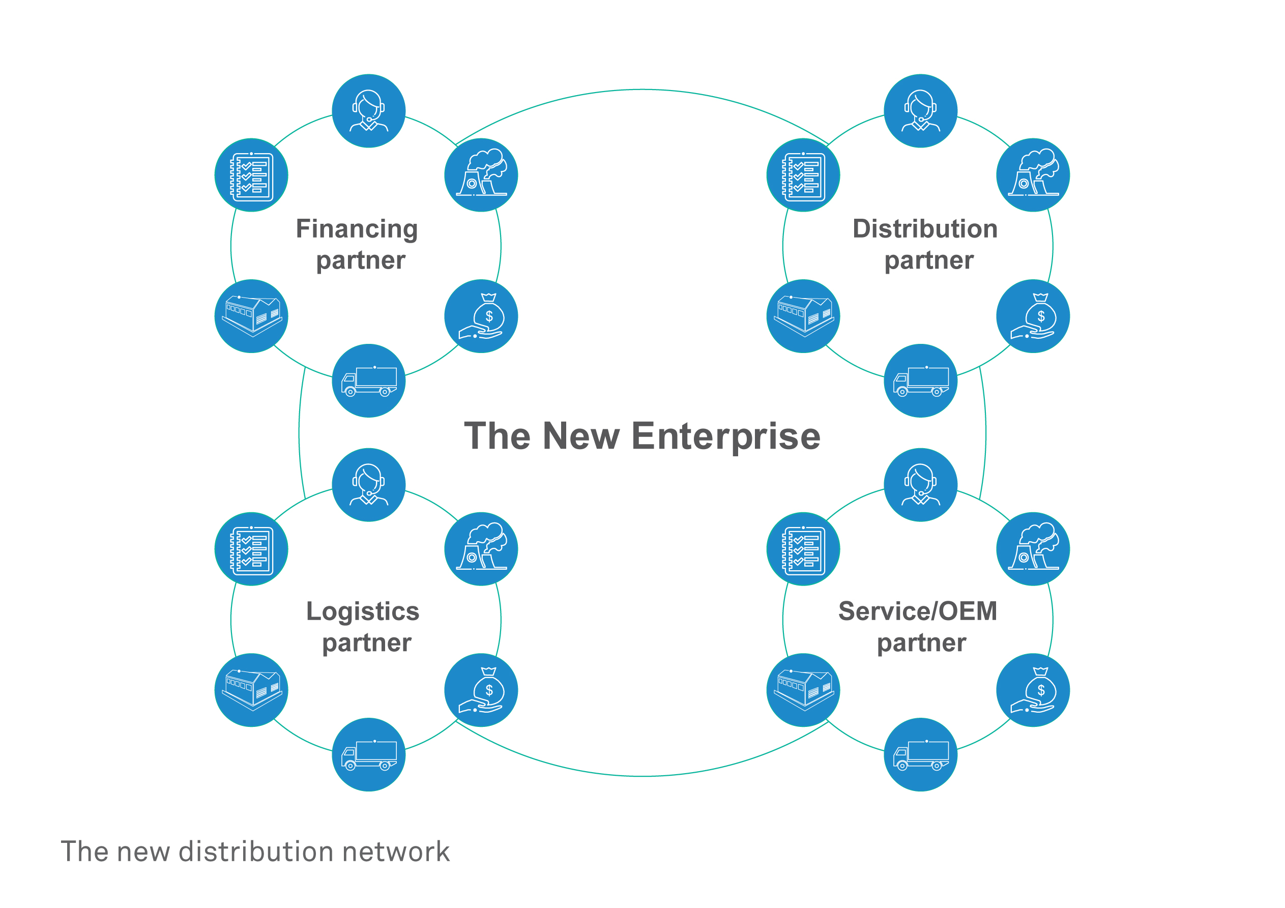 The Network is the new Enterprise
