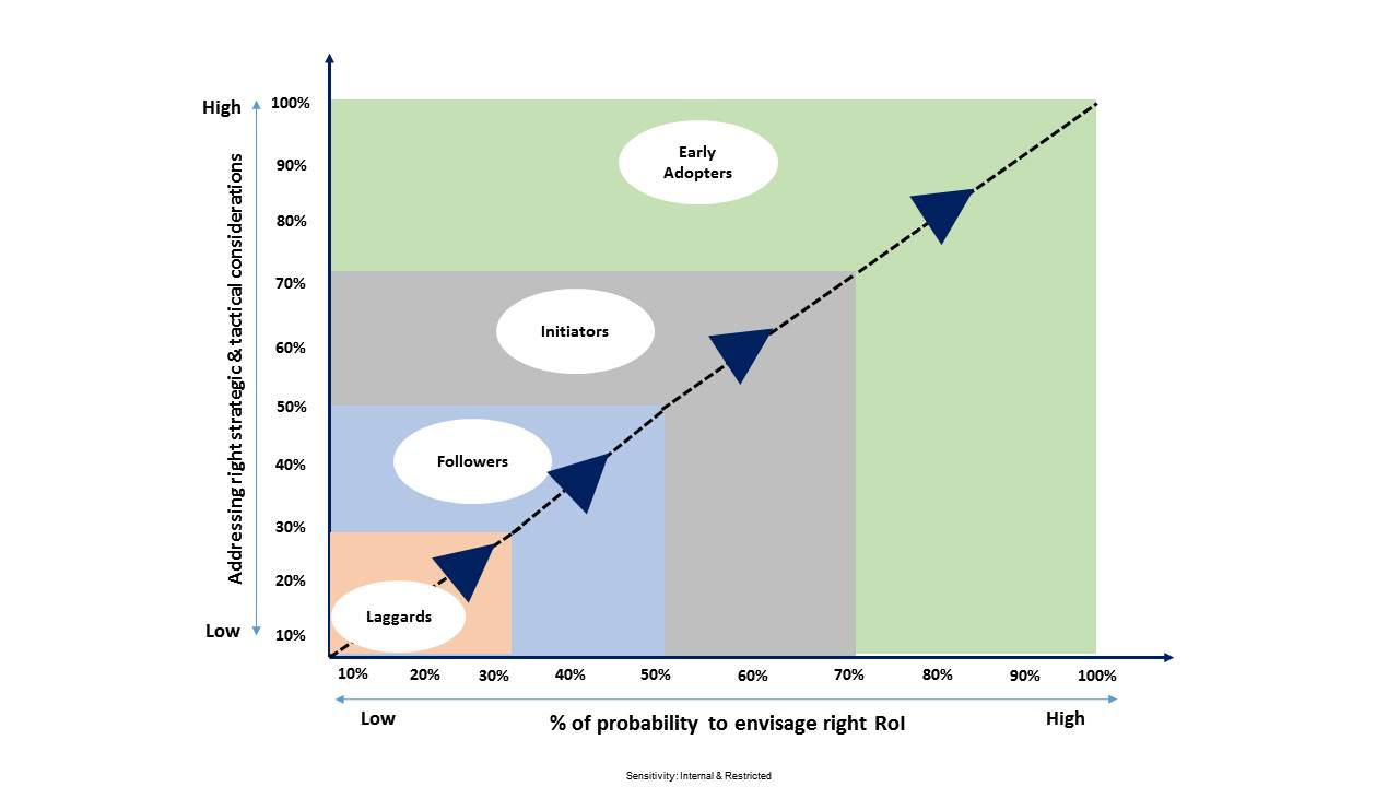 The RoI paradox: Key considerations to ensure a higher RoI on your automation initiatives?