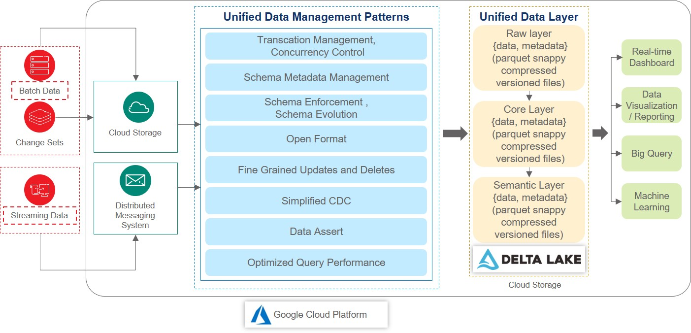 Unified data management with Delta Lake and Google Cloud