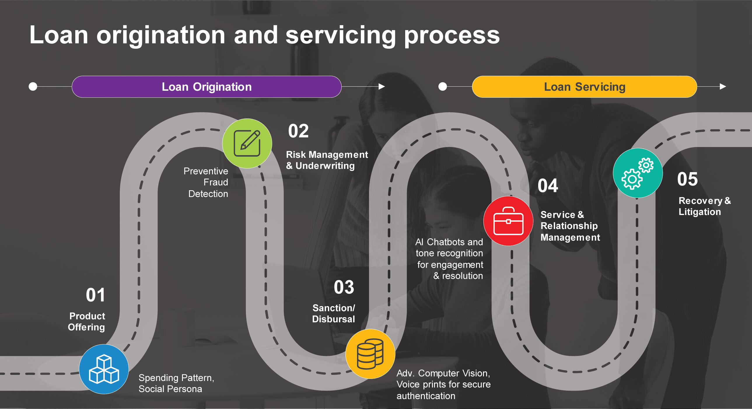Figure 1: Identifying impactful areas for technology investment in loan origination and servicing process