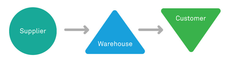 Re-imagine Inventory Optimization with Industry 4.0