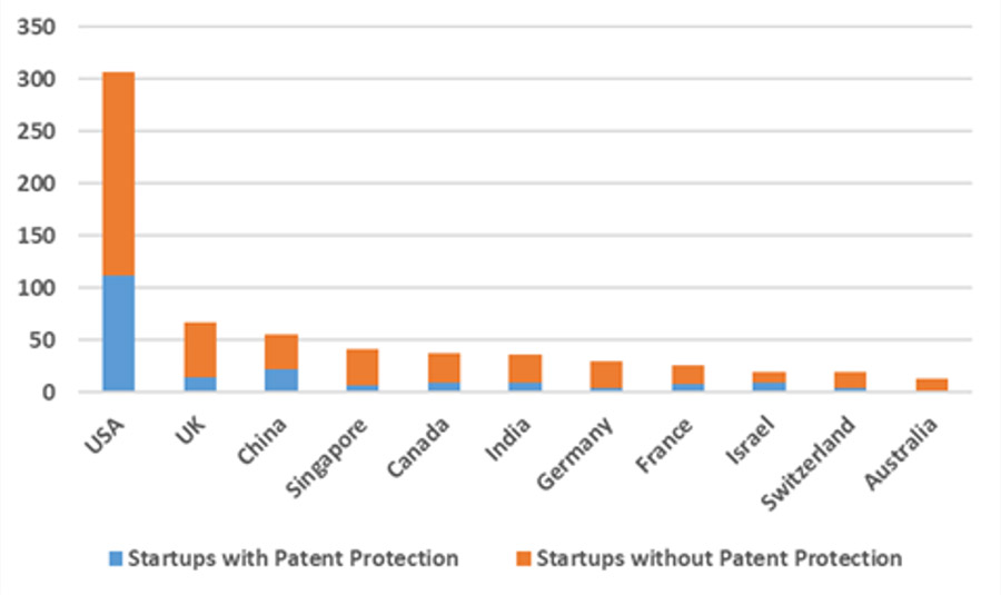 Relevance of Intellectual Property for Startups