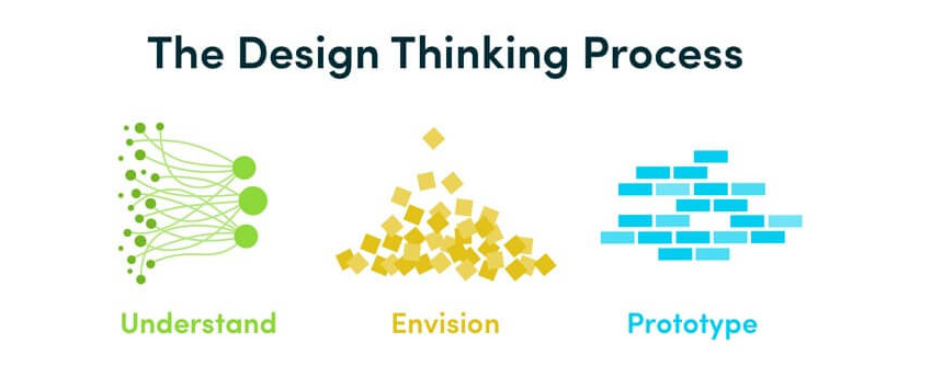 How CEOs use Design Leadership to Solve Business Problems