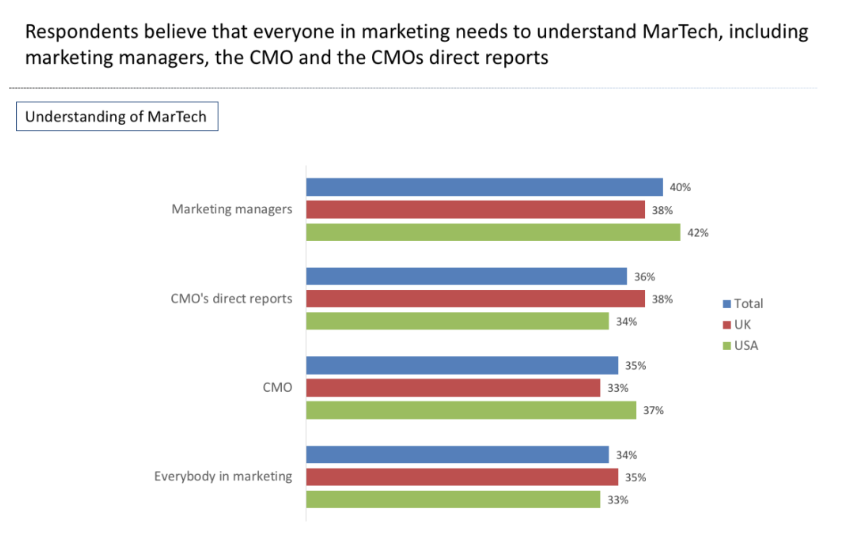 "Key Insights From Our MarTech Survey Results: ""Talking the Talk"" vs. ""Walking the Walk"""