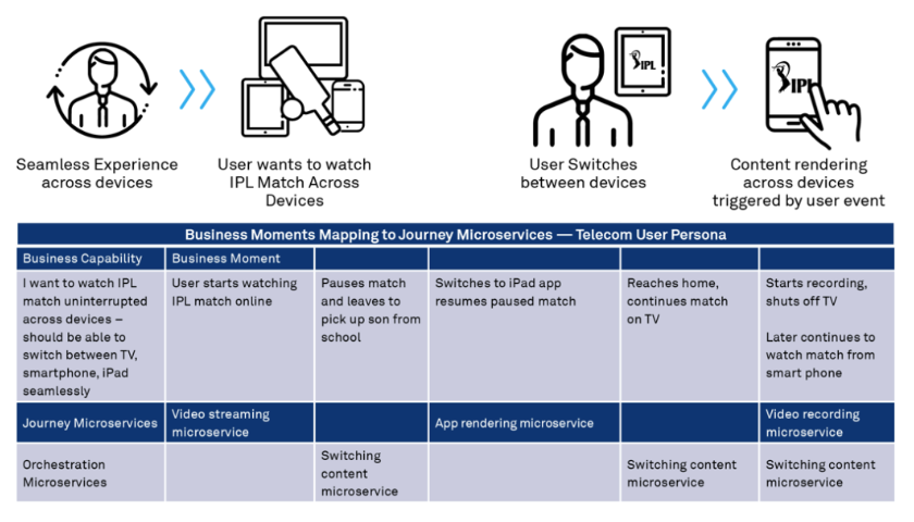 Microservices and APIs: Use Customer Journeys to Drive Enterprise Adoption