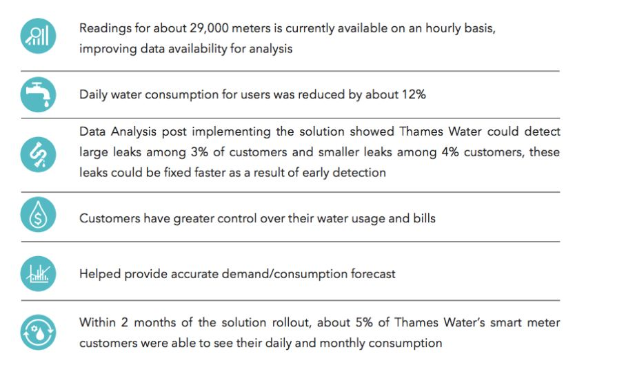 Thames Water: A Strategic Move into Predictive Planning