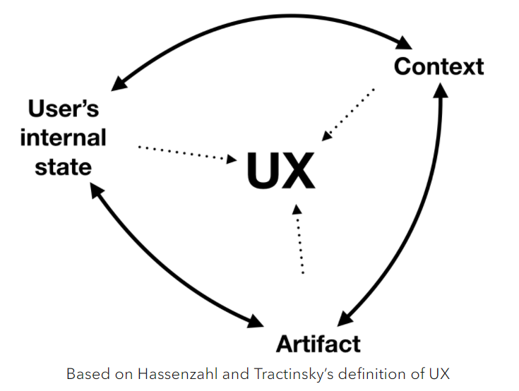 We Have Lost Track of What UX Actually Means