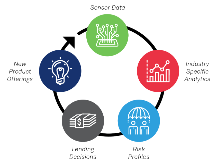 Whitepaper: IoT Powered Digital Transformation in the Finance Sector