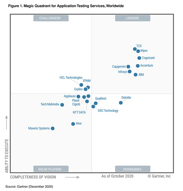 Wipro positioned as a 'Leader' in Gartner Magic Quadrant for Application Testing Services, Worldwide 2020