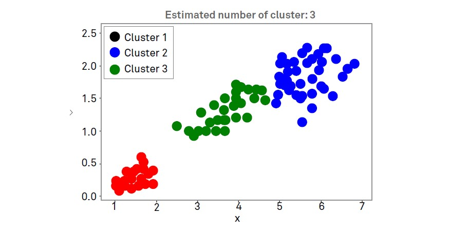 Combining Hierarchical and K-means Clustering with GLM Procedure for Better Business Decisions