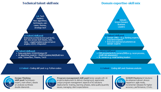 How to Plan for Talent to Build an AI Capability Hub The 'Double Pyramids'