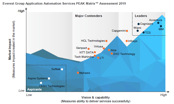 Application Automation Services PEAK Matrix Assessment 2019