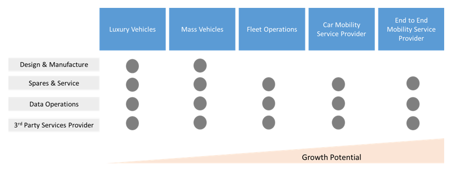 Customer Segmentation within the Changing Auto Industry