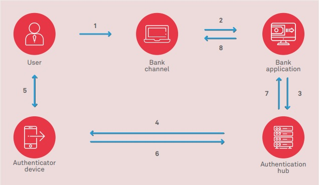 The Way To Go For Biometrics In Banking - Wipro
