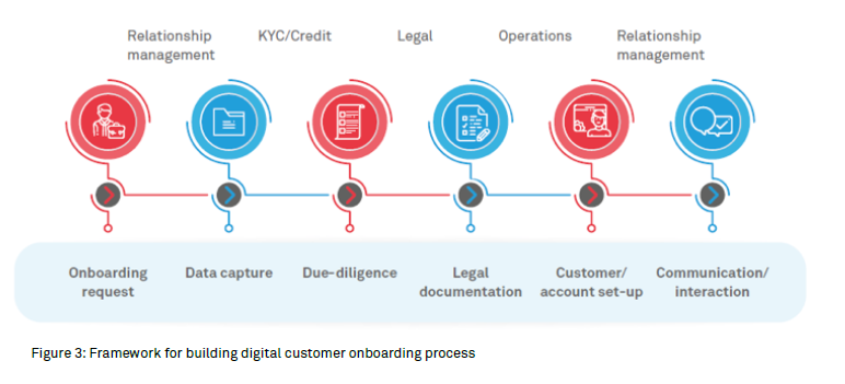 Digital approach to customer onboarding in commercial banks