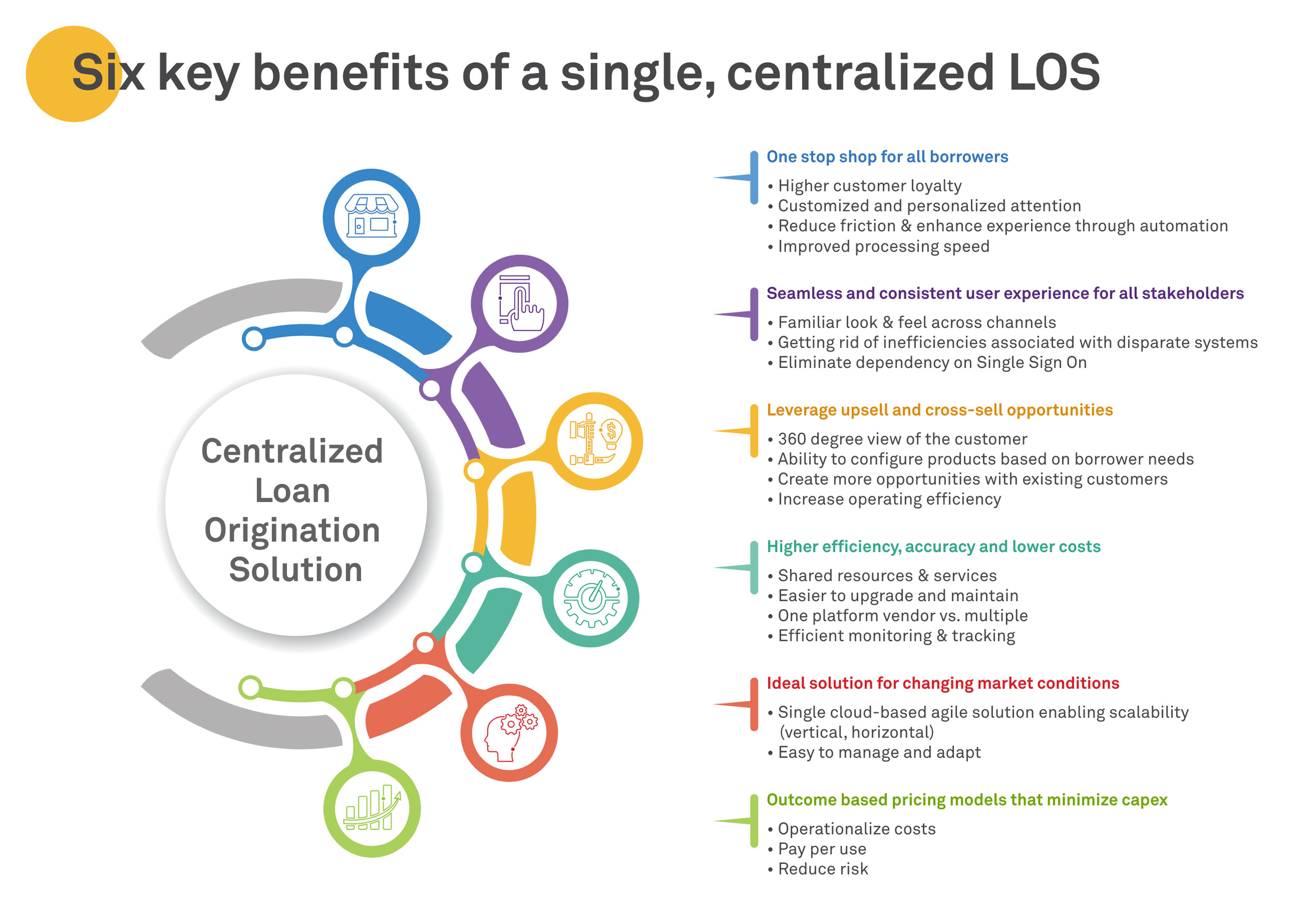 Six key benefits of a single, centralized LOS