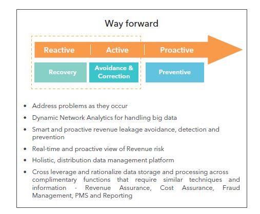 The Smart Route to Revenue Assurance