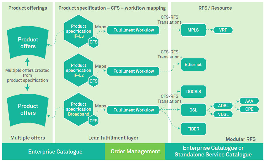 Catalogue-driven order management