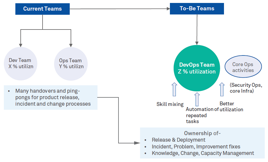 Moving to a realistic and practical DevOps culture