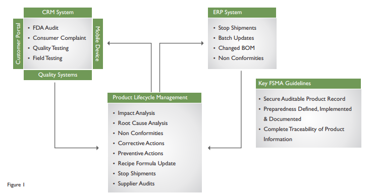 Unlocking the Potential of Product Lifecycle Management