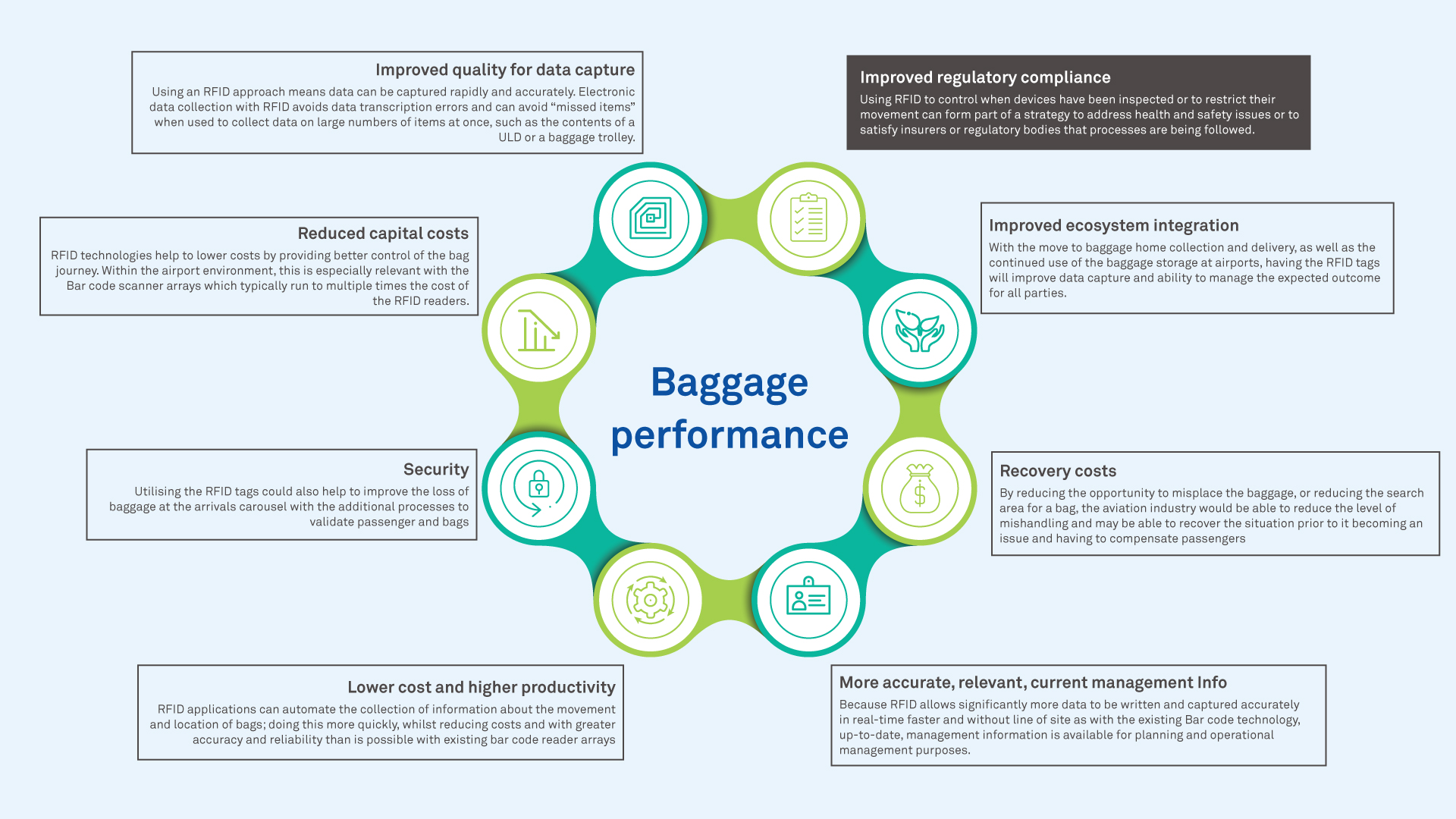 Digital Overhaul: How Airports Can Navigate New Baggage-Tracking Regulations with Ease