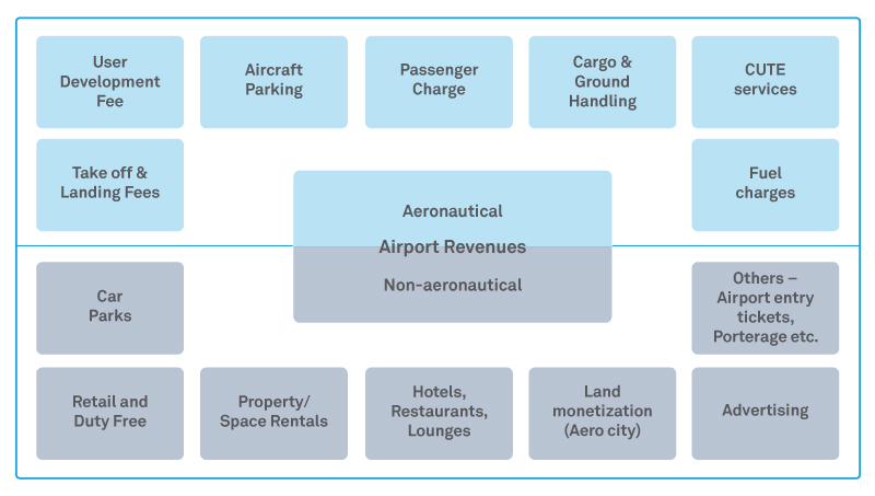 The untapped potential of Revenue Management in Airports