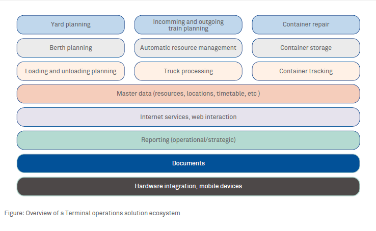 Wipro's Connected Port Suite