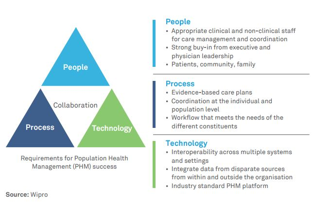 Population Health Management: Bending the curve with collaboration, access, and interoperability