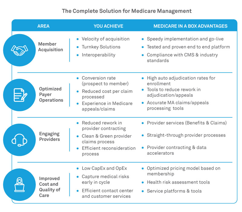 The Complete Solution for Medicare Management