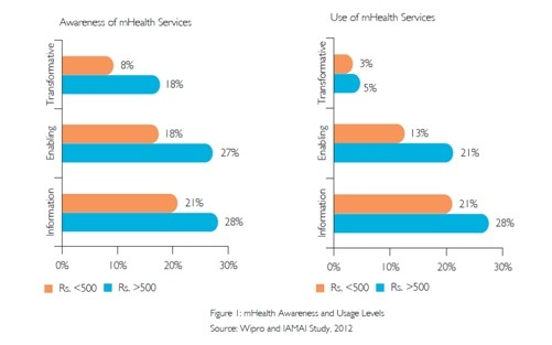 mHealth Adoption in India