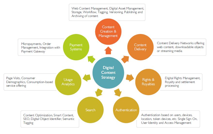Content Monetization Strategiesfor the Digital Publisher