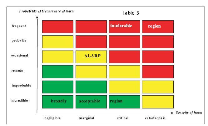 Medical Device Design Risk Management Basic Principles - Wipro
