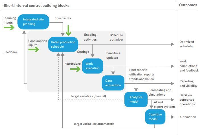 Digitizing mining through  short interval control