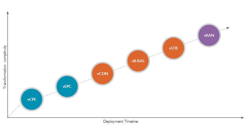 SDN/NFV Transformation for Service Provider Network