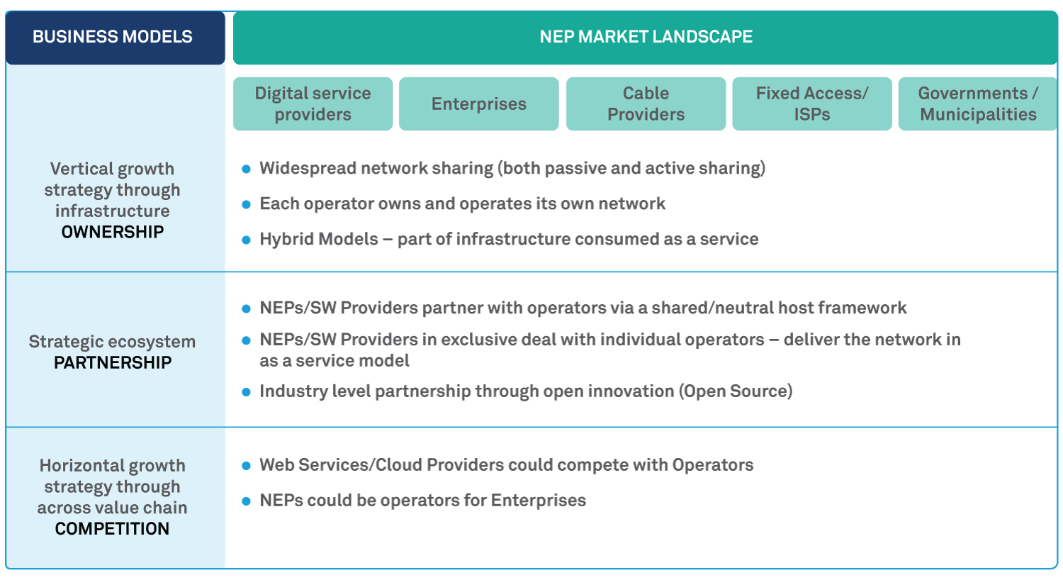 Enabling IT Readiness for 5G: How Network Equipment Providers can position themselves for disruption