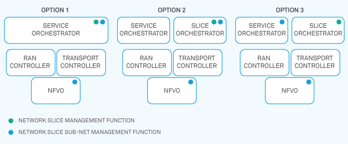 figure1-service-orchestration-in-next-gen-communication-networks