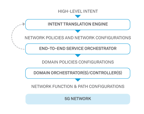 figure2-service-orchestration-in-next-gen-communication-networks