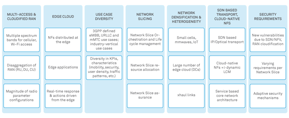 figure3-service-orchestration-in-next-gen-communication-networks
