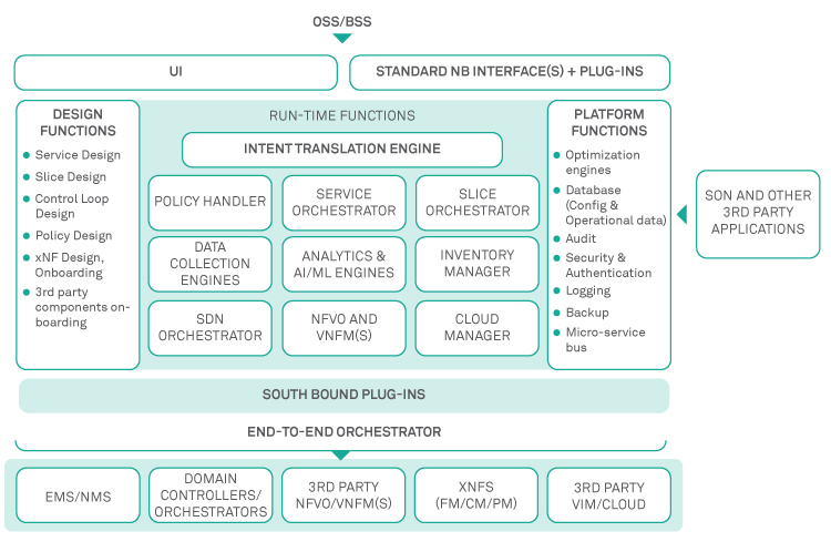 figure5-service-orchestration-in-next-gen-communication-networks